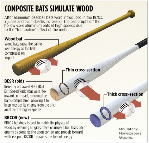 Difference between BBCOR baseball bats and wood bats ...